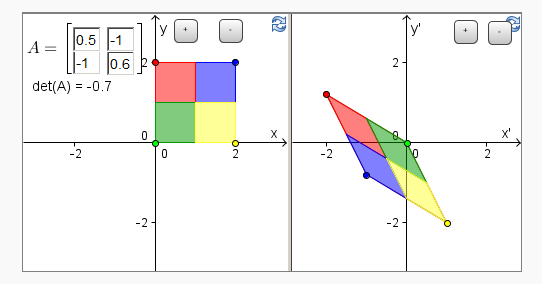 Parallelograms image from Math Insight